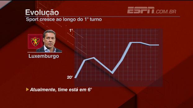 'Luxemburgo tira todo mundo da sua zona de conforto'; BB Nordeste analisa evolução do Sport no Brasileiro