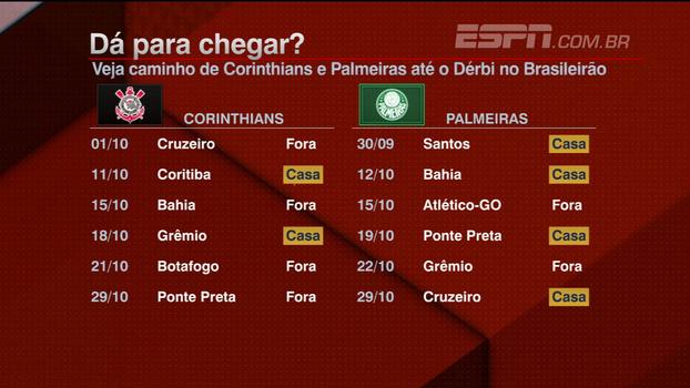 Dracena analisa tabela e projeta Palmeiras tirando 'quatro ou cinco pontos' da liderança até o clássico