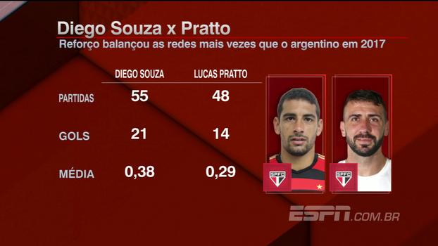 Bertozzi analisa chegada de Diego Souza ao São Paulo