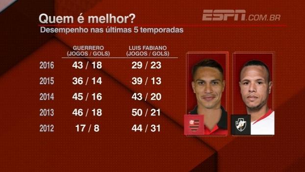 Guerrero ou Luis Fabiano? Comentaristas afirmam que momento é melhor para o flamenguista