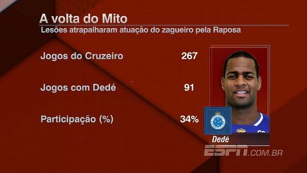 A volta de Dedé: veja como lesões atrapalharam o zagueiro no Cruzeiro