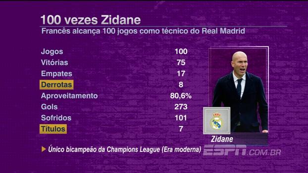 Zidane alcança 100 jogos como técnico do Real Madrid; veja números