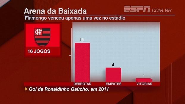 Preocupa? Bate Bola Bom Dia mostra retrospecto ruim de Flamengo na Arena da Baixada