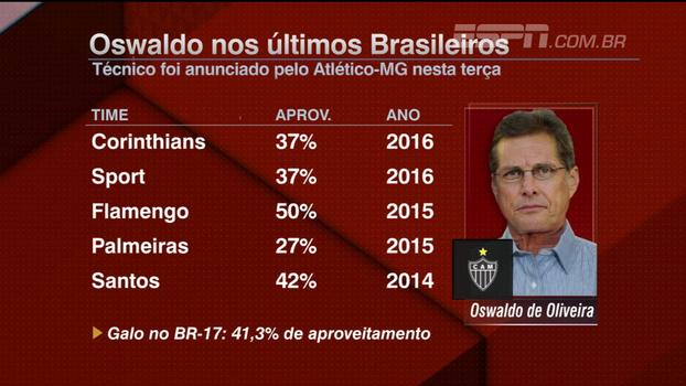 Calçade analisa últimos trabalhos de Oswaldo, novo técnico do Atlético-MG