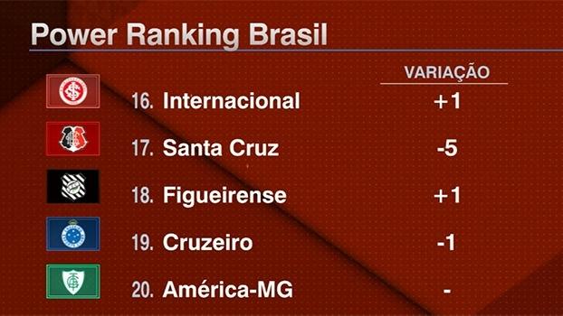 Power Ranking Brasil: Santa Cruz despenca, Corinthians cai duas posições e Santos é o novo líder