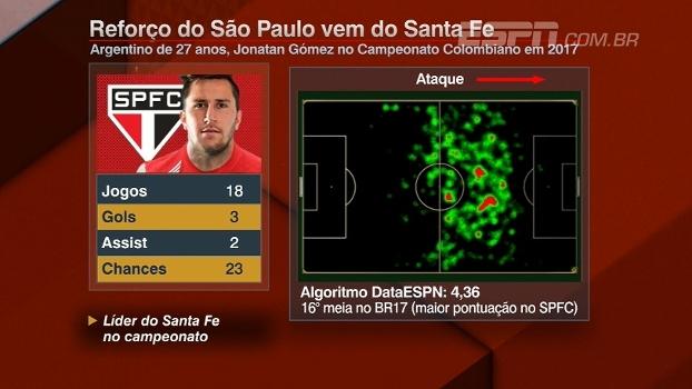 DataESPN aplica algoritmo para analisar Jonathan Gómez, reforço do São Paulo; veja
