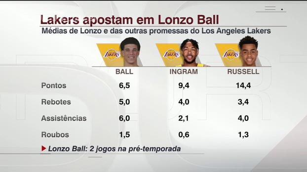 Promessas dos Lakers: veja as médias de Lonzo Ball, Brandon Ingram e D'Angelo Russell