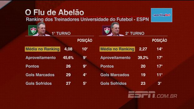Veja os números do ano de Abel Braga, alvo do Palmeiras para 2018