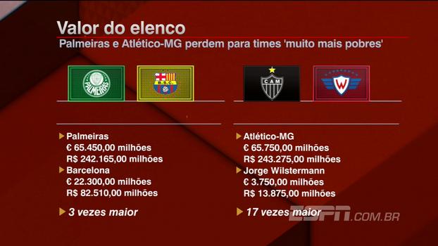 Foi vexame? Bate Bola compara valores de algozes de Palmeiras e Atlético-MG na Libertadores