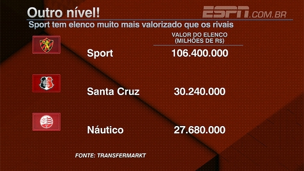 Elenco do Sport tem valor de mercado maior que o de Náutico e Santa Cruz juntos; veja