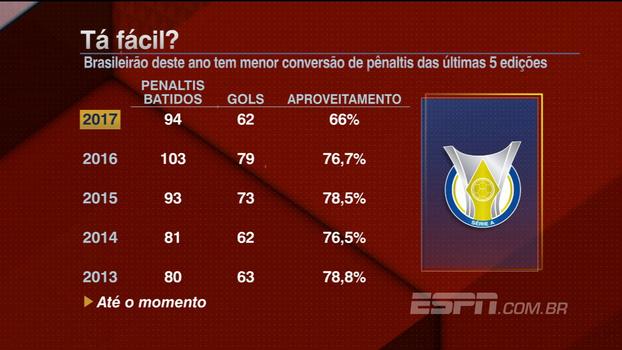 Brasileirão deste ano tem menor conversão de pênaltis das últimas 5 edições; veja números
