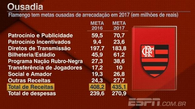 Ousadia e alegria! Tela mostra metas financeiras do Flamengo para 2017
