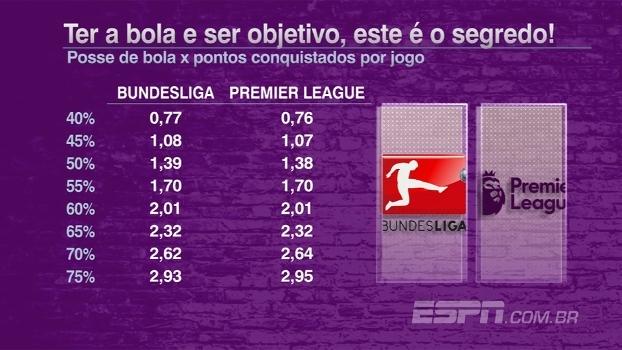 Estudo mostra correlação entre posse de bola e pontos conquistados por jogo