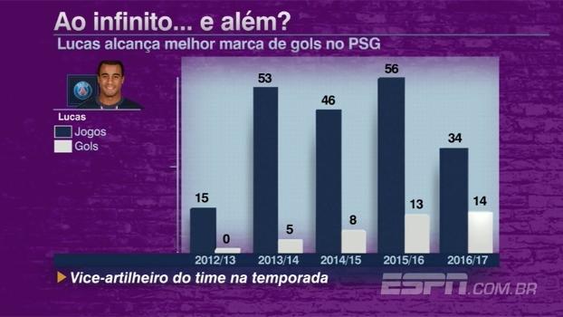 Voando: Lucas já vive sua temporada mais artilheira no PSG