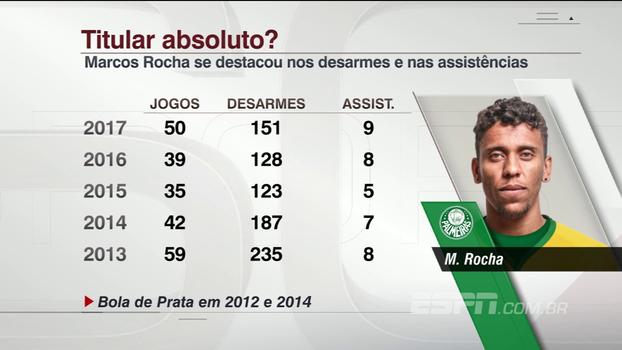 Marcos Rocha será titular absoluto no Palmeiras? ESPN Agora analisa números
