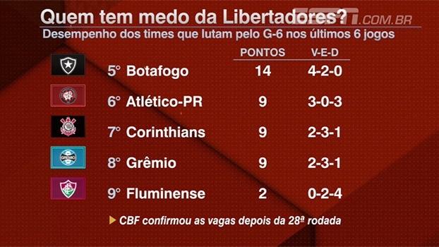 Quem tem medo da Libertadores? Desempenho dos times que lutam pelo G-6 não é nada animador