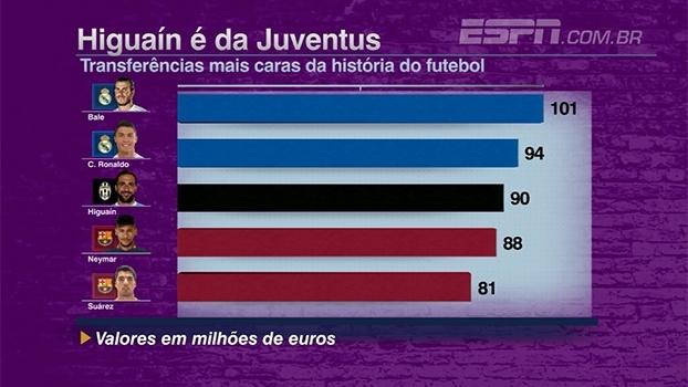 Bale, Cristiano Ronaldo, Higuaín e mais: 'FNM' analisa as transferências mais caras da história