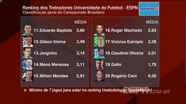 Confira o Ranking dos Treinadores após a 20ª rodada do Campeonato Brasileiro