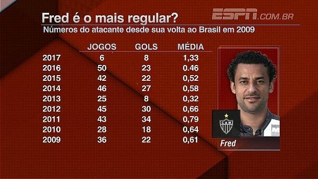 Fred é o mais regular? Bate Bola analisa números do atacante no Brasil
