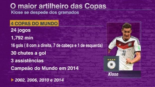 0784fbfdfa Maior artilheiro de Copas do Mundo