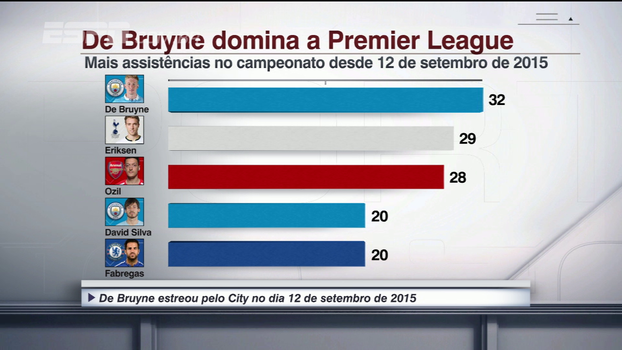 Kevin De Bruyne domina a Premier League; veja números
