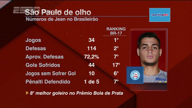 Veja números de Jean, goleiro alvo do São Paulo para 2018; Nicola atualiza negociação