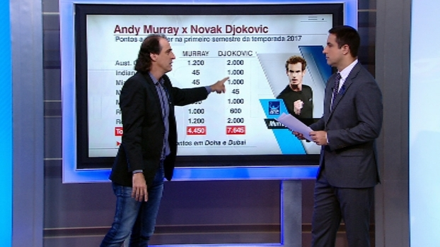 Para Meligeni, Djokovic caiu muito desde Roland Garros e Murray cresceu com Lendl de treinador
