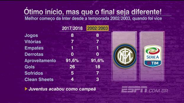 Internazionale tem melhor começo desde a temporada 2002/2003; veja os números