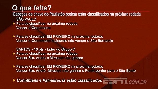 Entenda o que Santos e São Paulo precisam fazer para se classificar em primeiro no Paulista