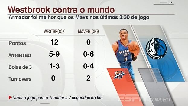 Westbrook é destaque no fim do jogo e tem desempenho melhor que equipe adversária