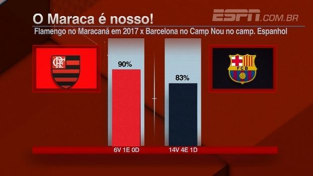 Flamengo se reencontra no Maracanã! BB Debate analisa importância de estádio