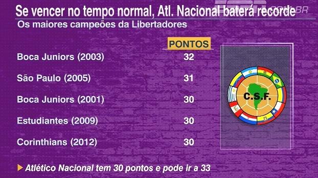 'FNM' mostra que Atlético Nacional pode bater recorde de 'pontos' se vencer Libertadores