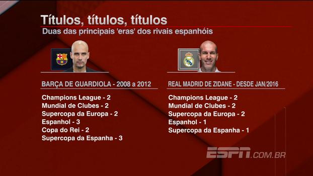 BB Bom Dia compara 'era Guardiola' no Barça com Real de Zidane