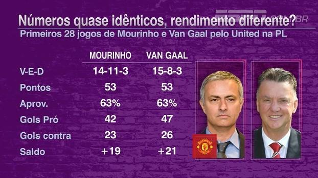Mourinho e Van Gaal com números parecidos, mas com desempenho bem diferente