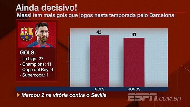 Após marcar contra o Sevilla, Messi chega a mais gols do que partidas em 2017; veja os números