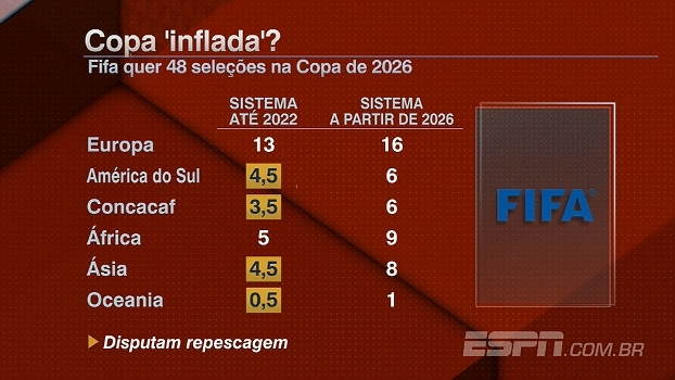 Copa 'inflada'? Fifa quer 48 seleções na Copa de 2026; entenda