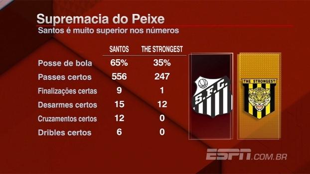 Posse, passes e até dribles: a supremacia do Santos contra o Strongest em números