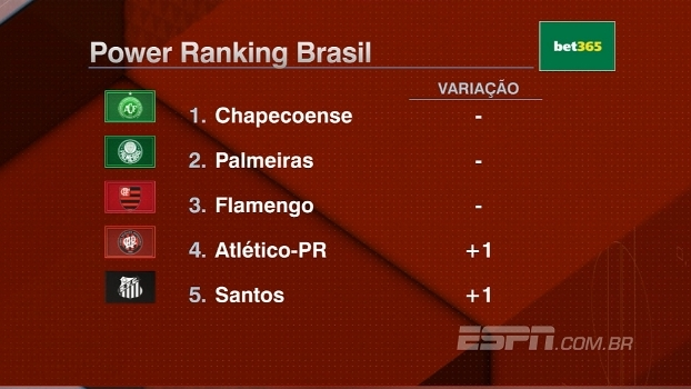 Chapecoense confirma primeira colocação do Power Ranking 2016