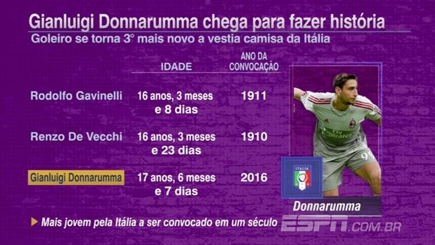 21ba986adb Goleiro do Milan se torna o mais jovem a ser convocado pela seleção  italiana em um