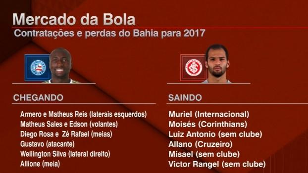 Mercado da bola agitado no Bahia; Presidente afirma que 'a negociação de Allione será bem sucedida'