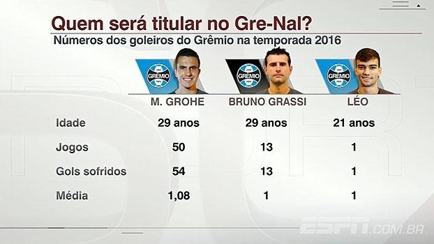 Números comparam desempenho dos três goleiros do Grêmio