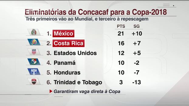 Com Costa Rica e México já classificados para a Copa, Hofman faz as contas para Estados Unidos carimbar o passaporte