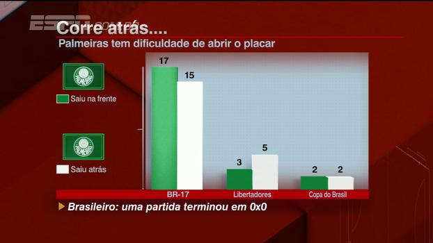 BB Bom Dia destaca dificuldade do Palmeiras de abrir o placar e mostra retrospecto do Vitória em casa, onde não vencia desde agosto
