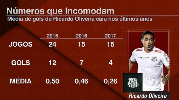 Números que incomodam: veja como a média de gols de Ricardo Oliveira caiu nos últimos anos