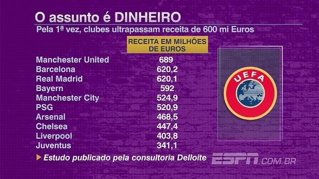 Veja quais são os clubes mais ricos da última temporada