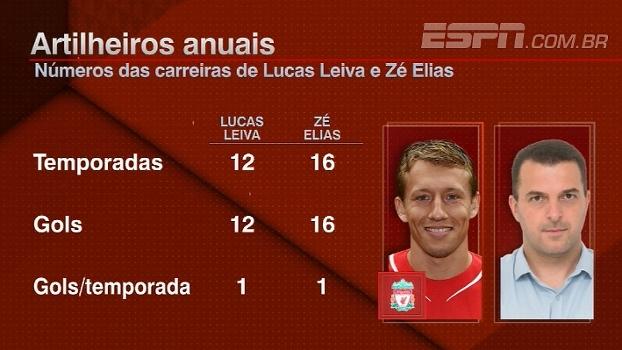 Média de 1 gol por temporada? Lucas Leiva, do Liverpool, marca e alcança números de Zé Elias