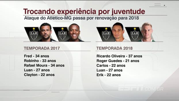 Com Roger Guedes, Atlético-MG segue processo para renovar ataque; Gian Oddi analisa