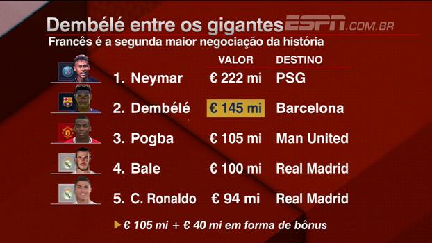 Gian comenta 'valores malucos' do mercado da bola e vê Dembélé mais pronto que Mbappé: 'Reforço muito bom'