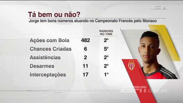 Convocado, lateral Jorge mostra números excelentes pelo Mônaco no Campeonato Francês