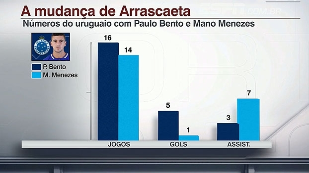 De artilheiro a garçom: características de Arrascaeta mudam com Mano Menezes